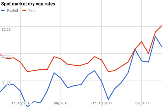 Spot Market Dry Van Rates