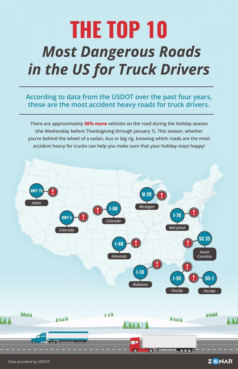 Fleet tech company identifies top 10 most dangerous highways for