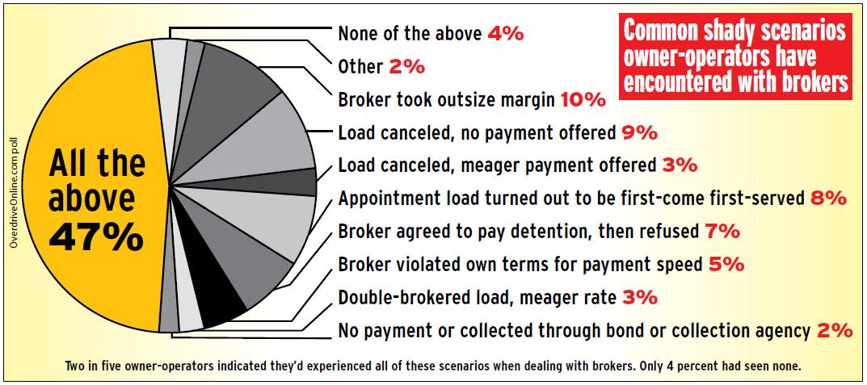 Highway robbery: Combating dishonest brokers