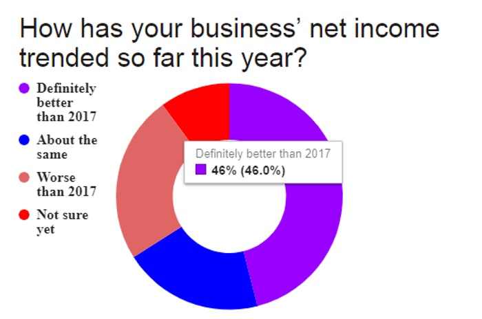 Business-income-trends-2018-owner-operators-June-2018-06-26-06-18