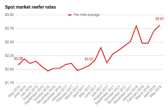 spot market reefer rates