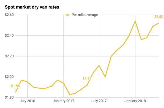 spot market dry van rates may 2016-2018