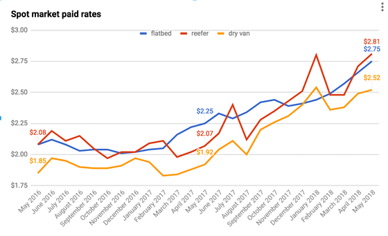 spot paid market rates from may 2016-2018