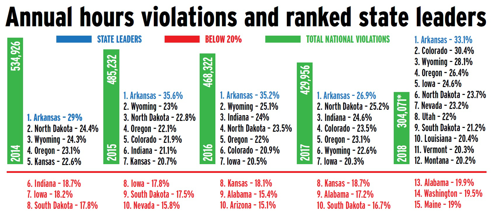 Annual hours violations and ranked by state leaders