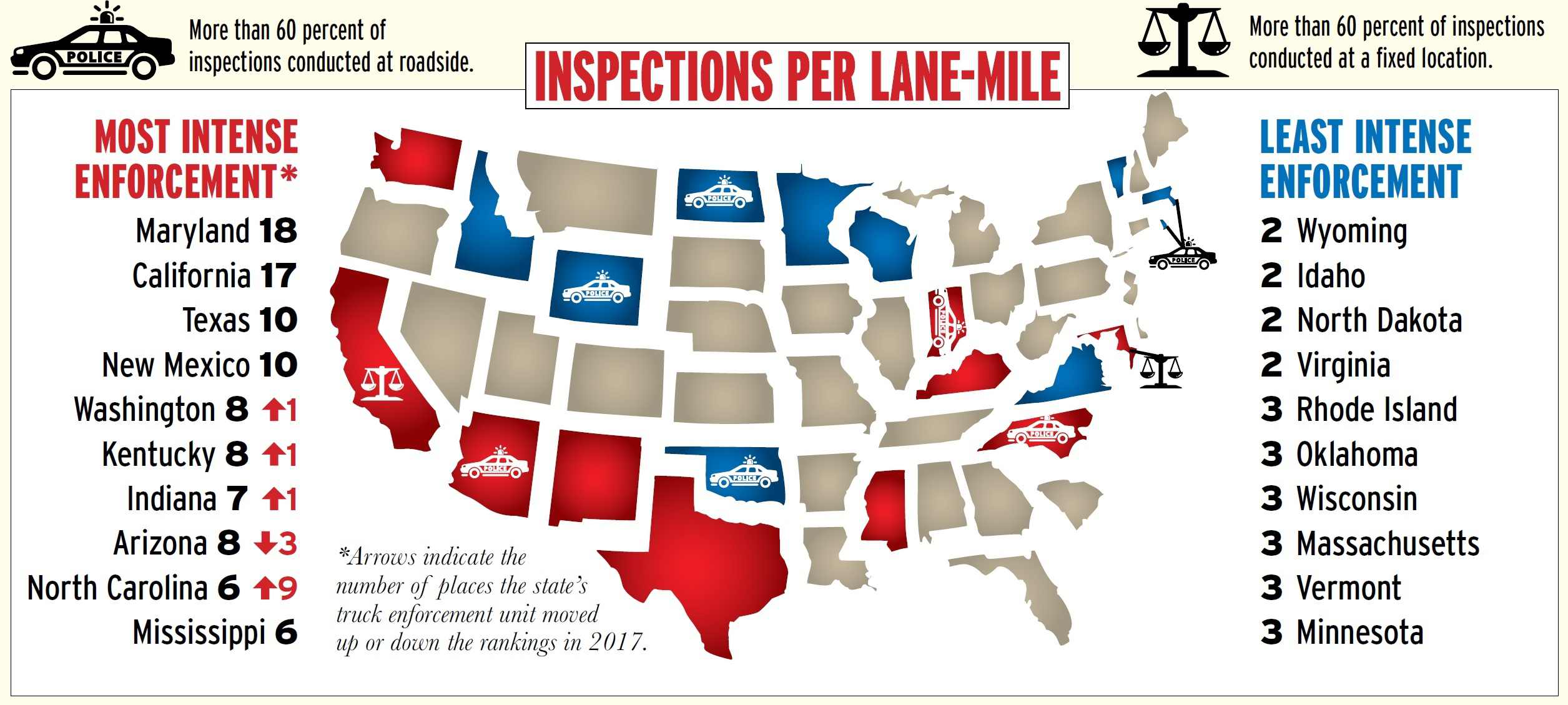 Clean inspections make up a larger share of checks