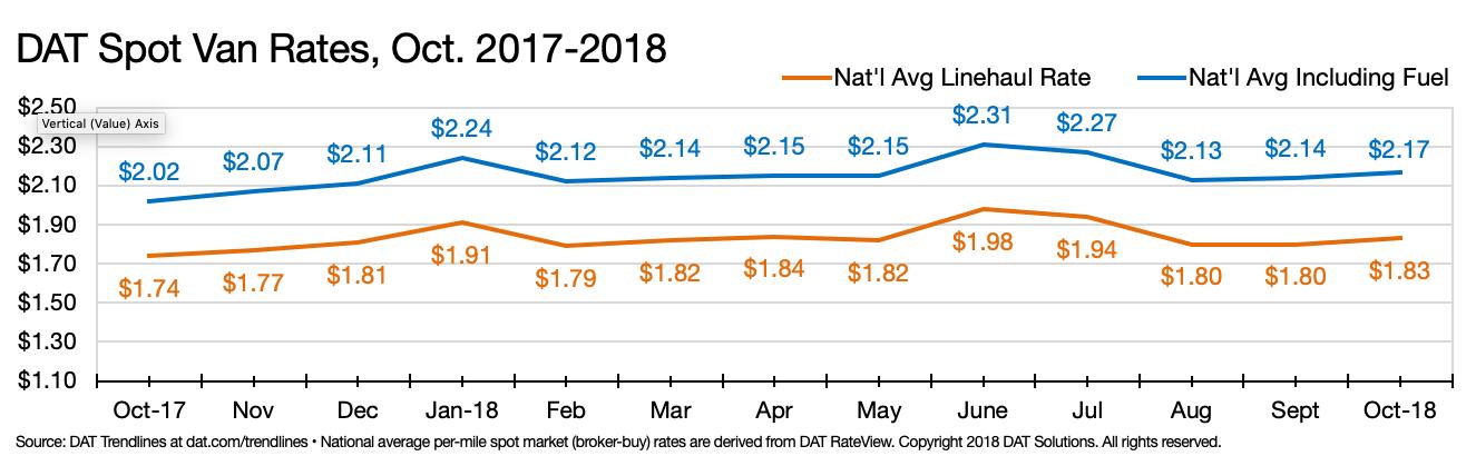 Dat Spot Van Rates From Oct 2018