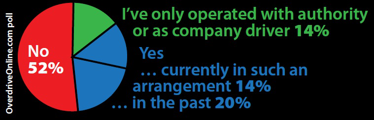 Employee' owner-operators? Not many trucking today have