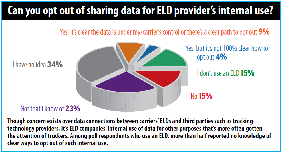 ELD data handling: 'Privacy is paramount,' but practices vary