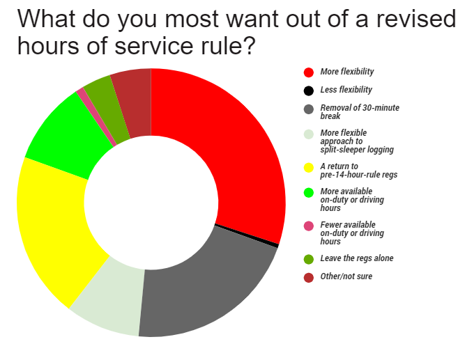 revised hours of service survey results