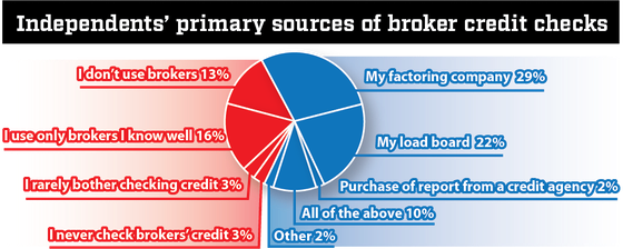 How to vet brokers' credit before taking a load