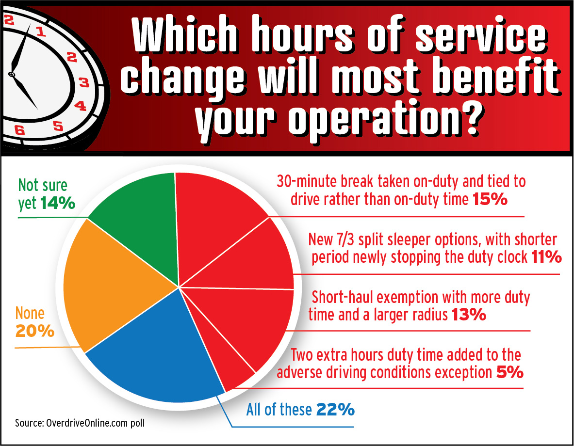 overdrive reader poll results for which hours of service change will most benefit your operation