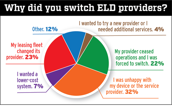 Pie chart depicting owner-operator responses for the following question: Why did you switch ELD providers?