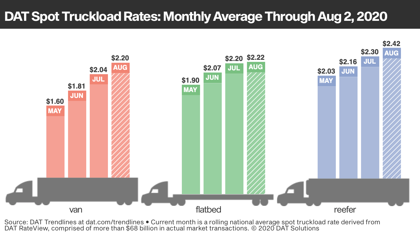 DAT spot truckload rates monthly average from May through August 2, 2020