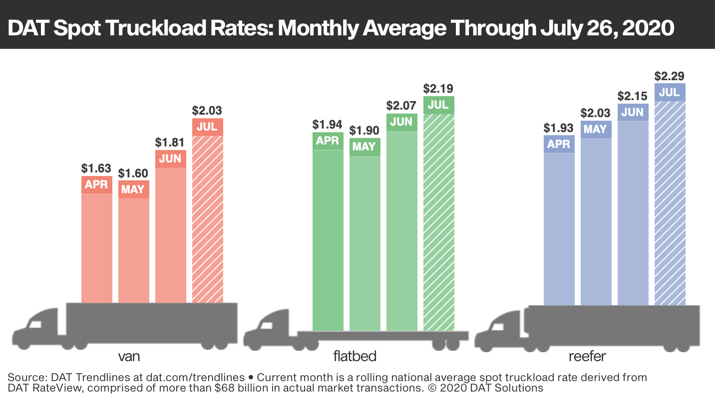 DAT spot truckload rates: monthly average from April through July 26, 2020