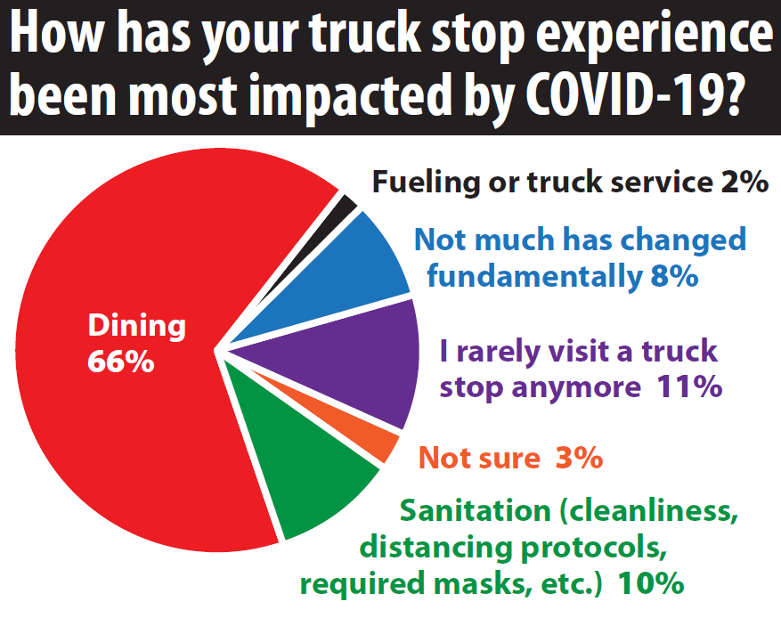 "survey results for ""how has your truck stop experience been most impacted by COVID-19?"""