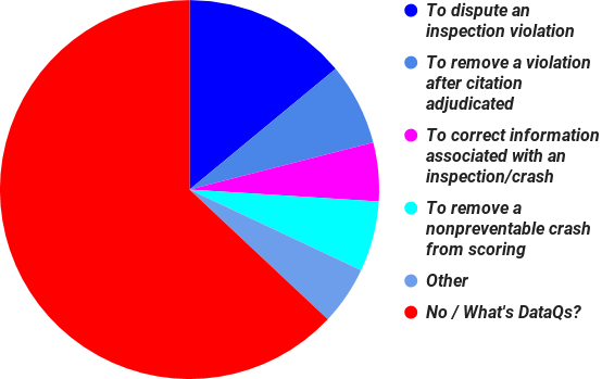 poll results for 'Have you used the FMCSA's DataQs violation/crash info-correction system?'