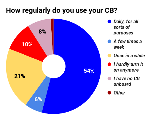 Among the 'once in a while' respondents were a significant percentage of respondents (8 percent overall) who reported sharing road information but rarely hearing a response or reports from other drivers, perhaps more evidence of decline in CB use.