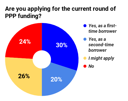 At least half of those responding to this recent poll on Overdrive planned to apply for PPP funds.