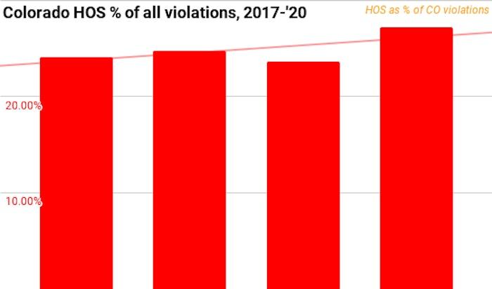 Colorado hours of service violations 2017-2020