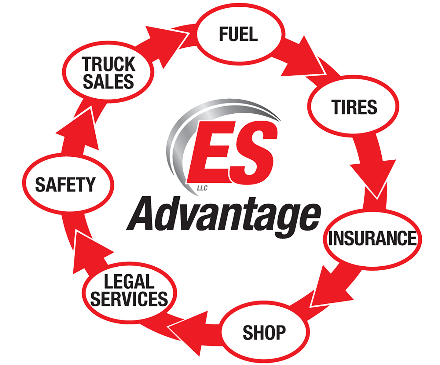 The company notes that it understands the importance of going beyond discount offers to providing a full set of services.  For the ES Advantage program, members can also access insurance and legal services - and more.  For insurance, bodily injury, third party liability other than trucking, workers 'compensation and workers' compensation are available.