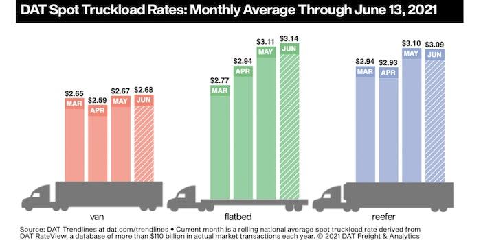 spot truckload rates