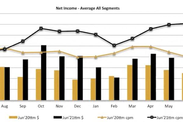 ATBS net income - average all segments graph
