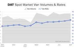 Thumbnail Dat Truckload Volume Index September2021